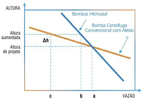 Reserva de Capacidade de Bombeamento Para Minimizar Flutuações de Vazão - Bomba com impulsor helicoidal-centrifugo - Hidrostal.